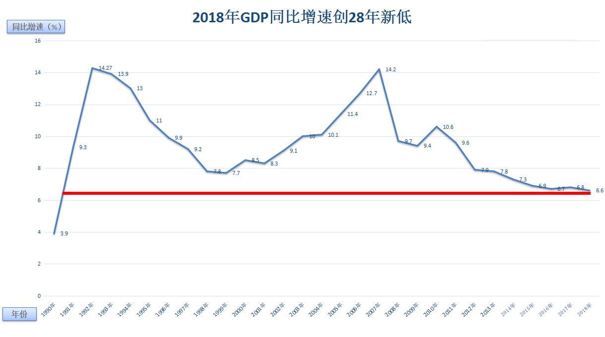 分析中国GDP_幸福的烦恼 中国GDP与美联储鸽声,可信否