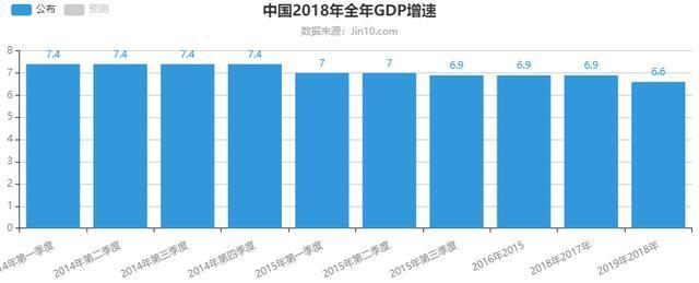 全面開花!2018中國經濟數據出爐,經濟總量首次突破90億大關! 2018各省經濟總量排名