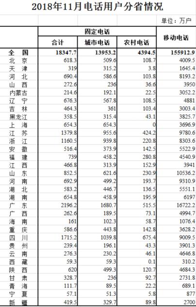 """三大运营商交2018成绩单:联通又遭遇宽带用户""""年底逃跑"""""""