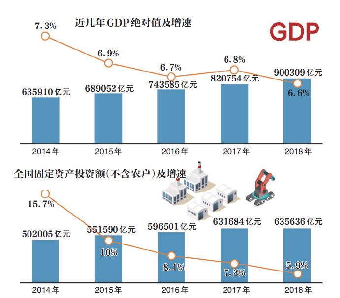 gdp增速历年_刚刚 美国诞生首位任内GDP增速不曾达到3 的总统