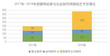 """2018年度盘点:""""百综争鸣""""的综艺市场(上)"""
