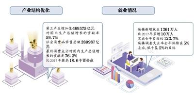 七大关键词读懂2018中国经济