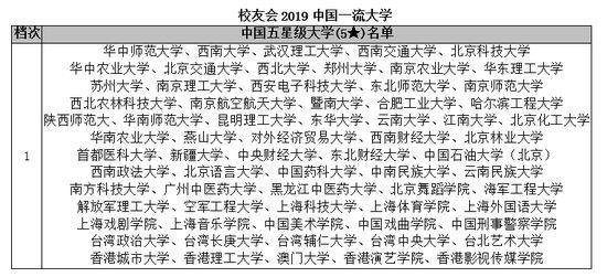 首次! 中国大学分档次排名发布: 考大学的档次,决定你人生的层次!
