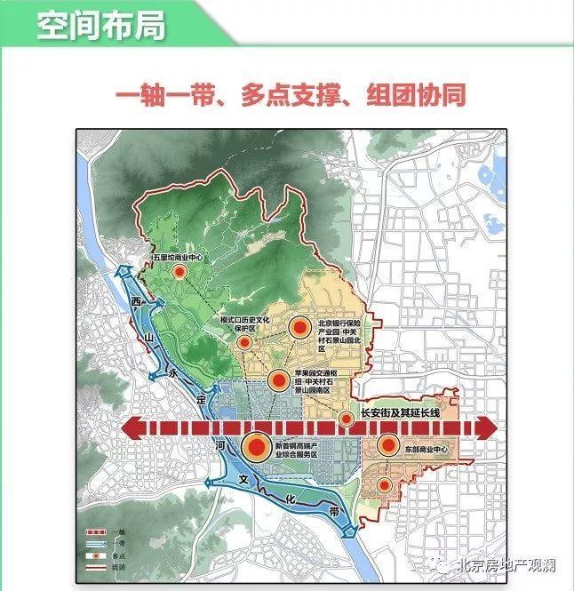 一文速览北京各区分区规划