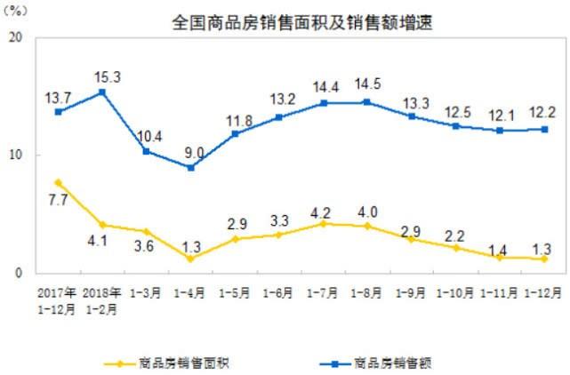 卖房gdp_统计局官方 GDP 6.8 ,卖房跌26 ,3月复苏
