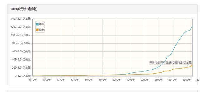美国历年gdp_中国美国俄国历年GDP及人均GDP一览 1952 2013