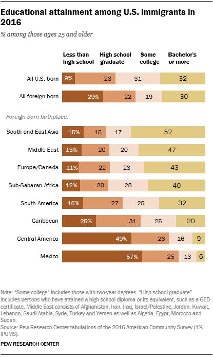 美国移民人口_关于美国移民人口的真相