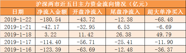 【【22日資金路線圖】主力資金凈流出181億 龍虎榜機構搶籌3股】主力資金凈流入