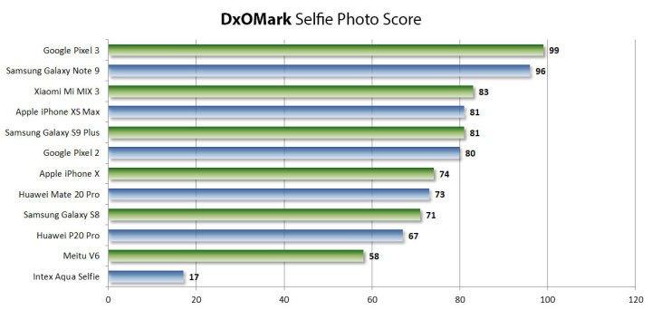 DxOMark手机前置相机排行来袭 第一竟是它