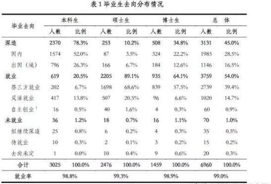 清华、北大、上交、浙大《2018年毕业生就业质量报告》