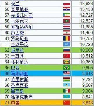 2021人均gdp美元_中国人均gdp地图