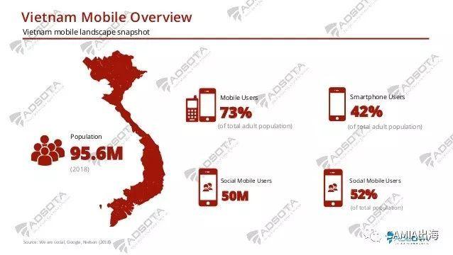 越南移动应用广告报告