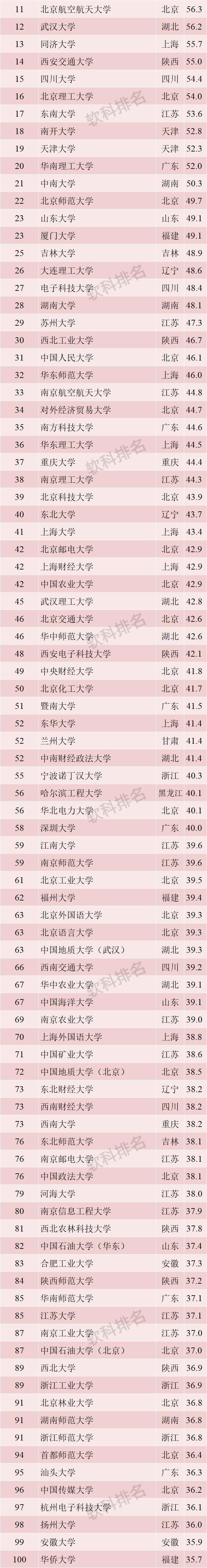 2019年各大学排行_2019中国财经 师范 理工 医科和综合最好大学排名,北大