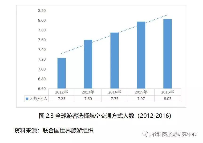 2019全球经济走势_世界旅游经济趋势报告 2019