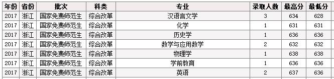 2019年浙江省政府发文大力支持师范教育!多少分能就读师范类热门专业?