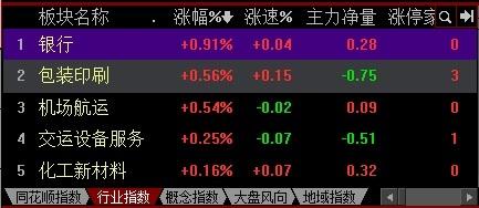 """""""春节效应""""来了?银行板块收涨0.91%居首 平安银行涨幅4.56%:板块联动效应"""
