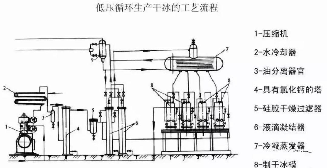 干冰保鲜的原理_三级压缩制冷循环的工作原理与两级压缩制冷循环相似,但由于三级制冷循环中冷凝压力pk与蒸发压力p0的压力比(循环总压力比)较大,若来用
