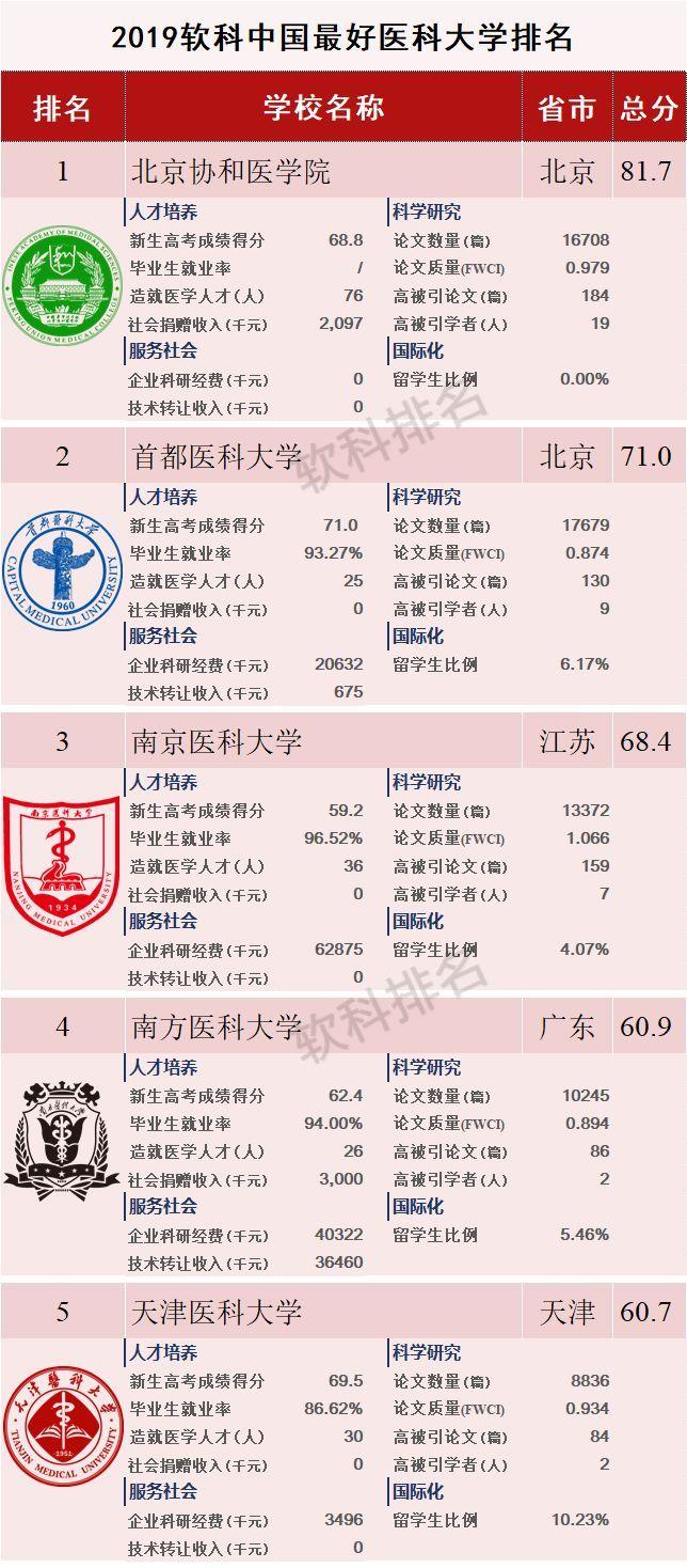 2019中国 排行_2019年中国康养城市排行榜50强出炉 西部13城市入围