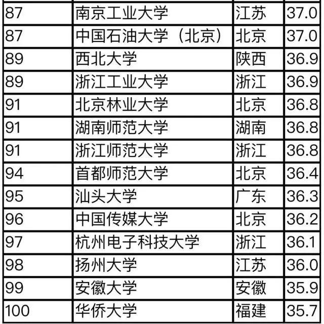 2019中国大学排行榜100强_2014中国大学排行榜100强揭晓 北大7连冠