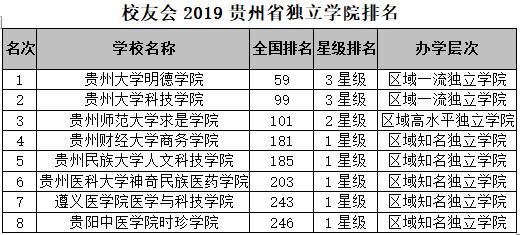 贵州大学排名_贵州大学