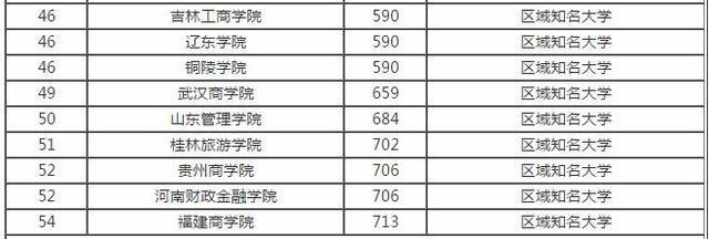 全国54所财经类大学排行榜专业实力强工作前路好!