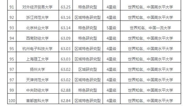 中国大学综合实力排行榜100强,你最看好哪一所?