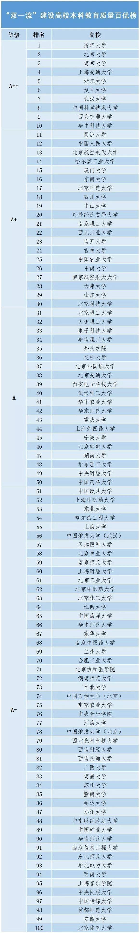 """""""双一流""""建设<a href=http://www.555edu.com/school/ target=_blank class=infotextkey>高校</a>最新排名: 这100所<a href=http://www.555edu.com/school/ target=_blank class=infotextkey>高校</a>本科教育质量最高!"""