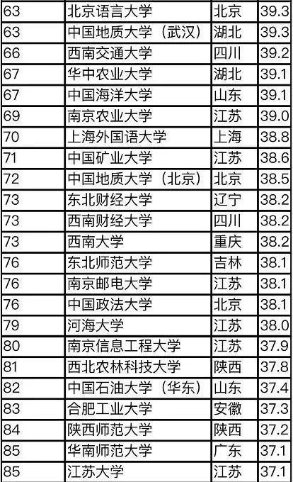 2019亚洲50大学排行榜_最新亚洲大学排行榜揭晓,中国的大学首次夺冠 附