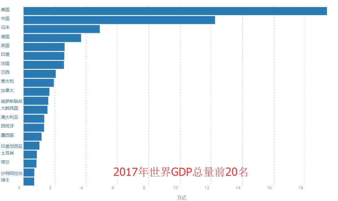 中国经济总量稳居世界第一位_经济总量世界第二
