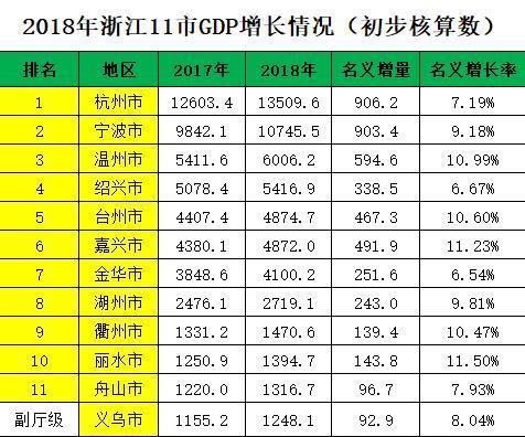 浙江gdp排名_浙江毒蛇排名图片