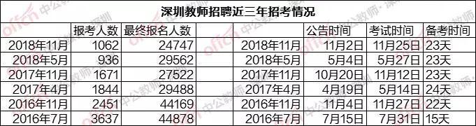 為什么大師都想考深圳的教師編制!