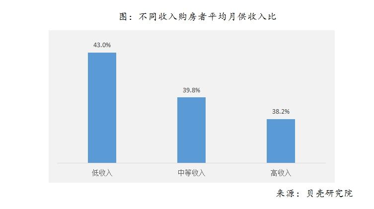 报告:中国买房者平均年龄不到30岁80、90后杠杆最高