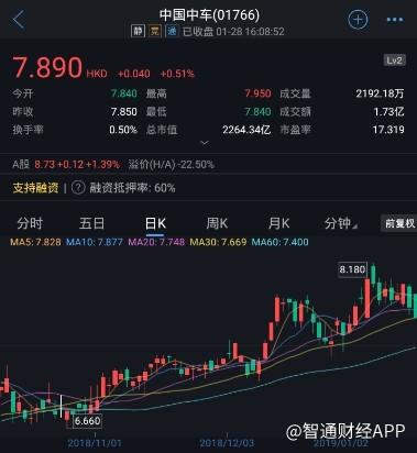01766 [小摩增持中国中车(01766)1311万股,每股作价7.76港元]