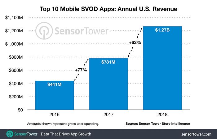 美前十大视频点播订阅应用2018年度营收增长62%至13亿美元