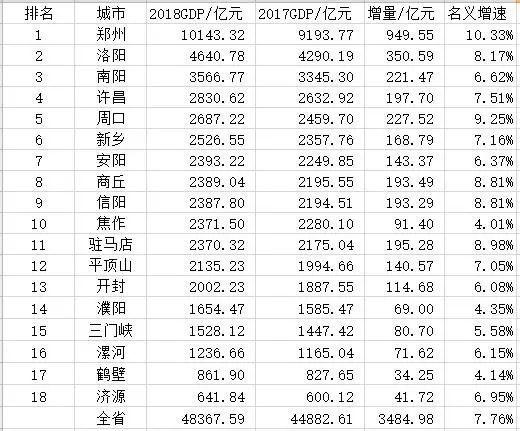 虞城GDP_商丘各县市区2019年GDP排名、人均GDP排名、财政排名、社消排名