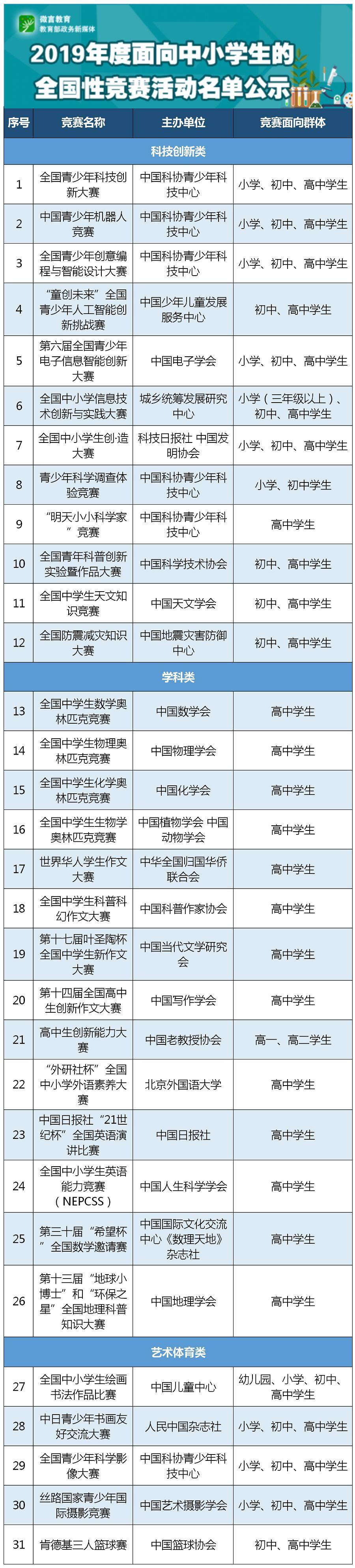 教育部公布2019年度面向中小学生的全国性竞赛活动名单