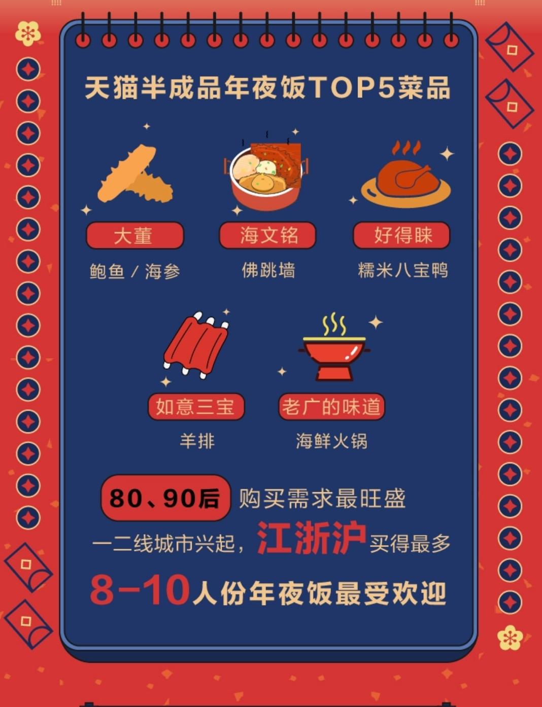 年夜饭新吃法:天猫数据称半成品年夜饭销量增长16倍