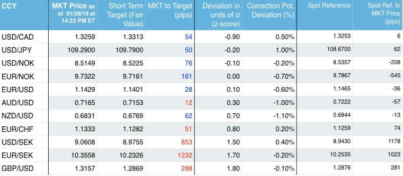 【SEB:本周最强动量信号显?#31350;?#20570;空英镑/美元和欧元/瑞典克朗】期货的做空信号有哪些