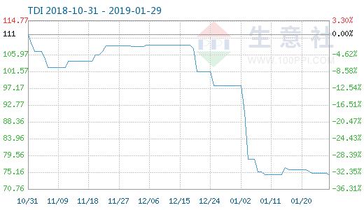 优化工:1月28日TDI商品指数为74.43_周期