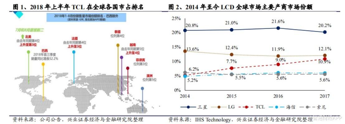 兴业证券 兴业证券首次覆盖: TCL 电子(01070.HK)海外需求增长强劲,自主品牌抢占全球,给予增持评级,目标价5港元