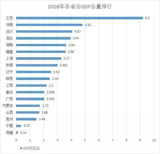 中国gdp排名省份2021_2020gdp排名省份