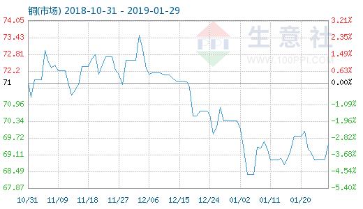 优化工:1月28日铜(市场)商品指数为69.51_周期