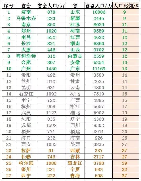 省会人口排名_中国省会城市人口排名最多是