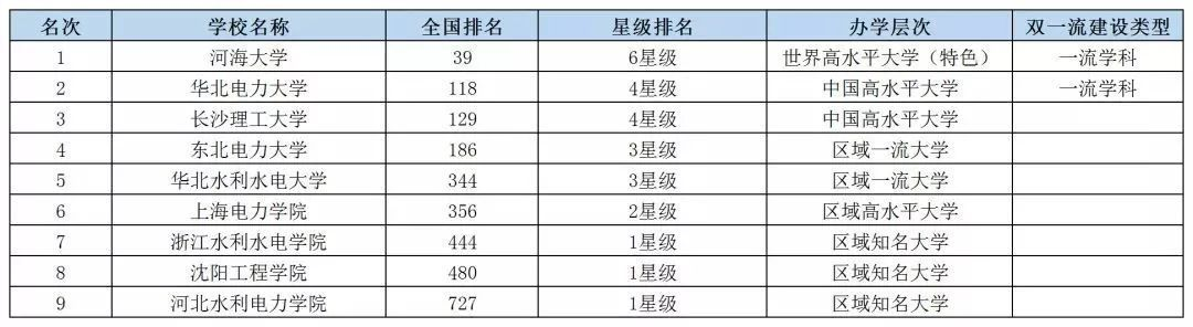 2019中国各类型大学排名出炉(简洁版),挑大学选专业重要参考
