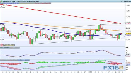 鲍威尔将引爆超级周首个行情?欧元、英镑、日元走势预测 鲍威尔