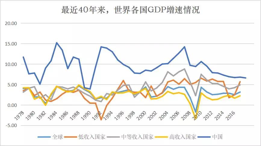 2018年中国gdp增速经济总量达_2015中国年经济总量