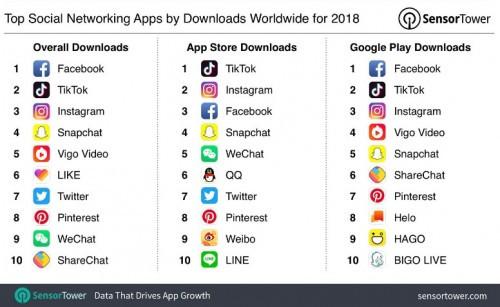 2018年全球最赚钱应用榜单出炉BIGO LIVE等上榜