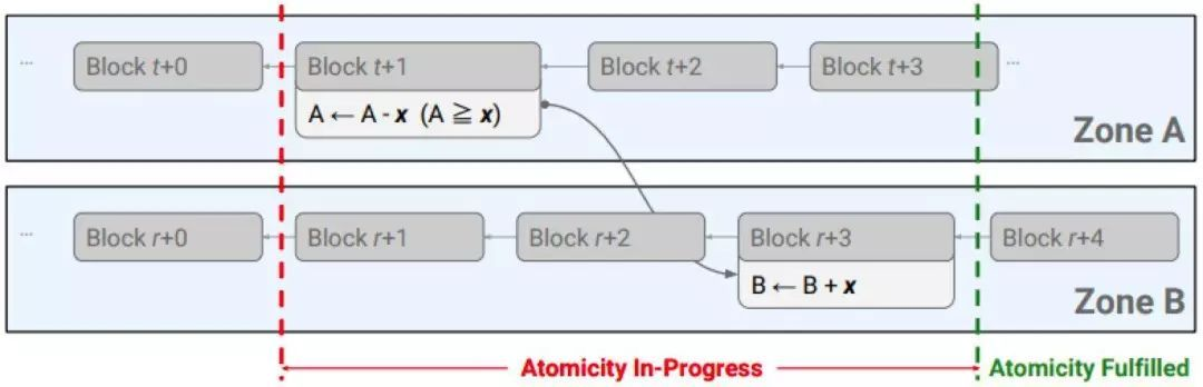 DeepHash专栏|Monoxide:突破区块链不可能三角的极简架构