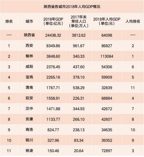 榆林十二县gdp排名_最新 榆林12县市区GDP排名出炉