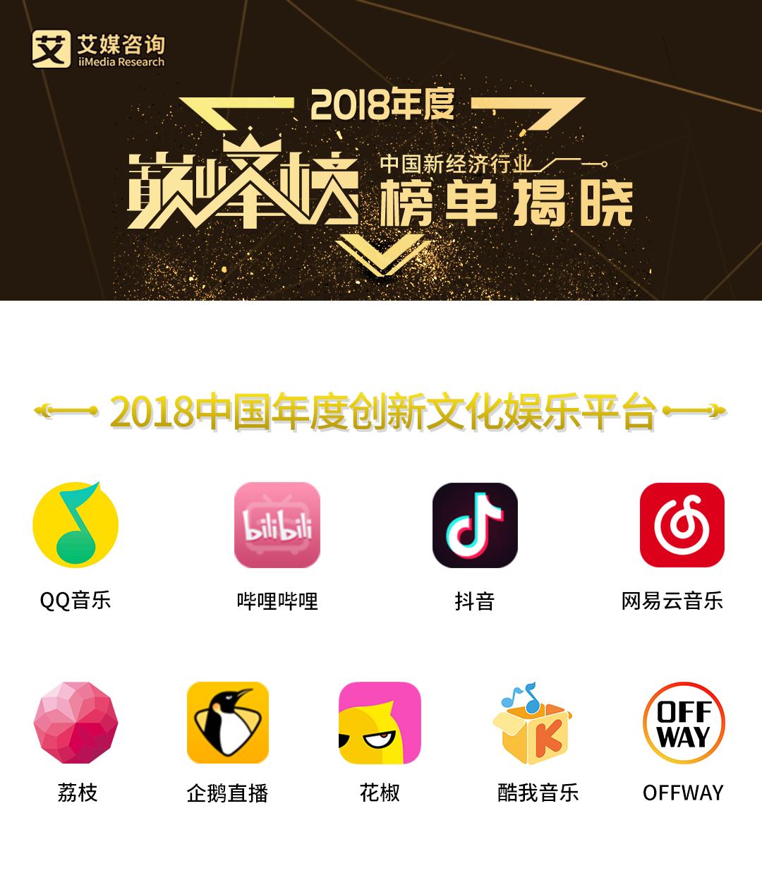 """艾媒宣布""""年度鼎新文明娱笑平台""""名单 QQ音乐、B站、抖音等上榜"""